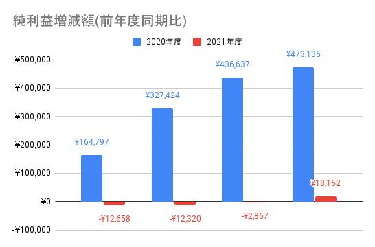 【ソフトバンク】純利益増減額(前年度同期比)