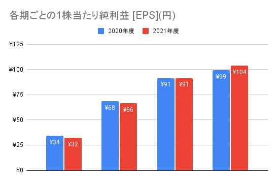 【ソフトバンク】各期ごとの1株当たり純利益 [EPS](円)