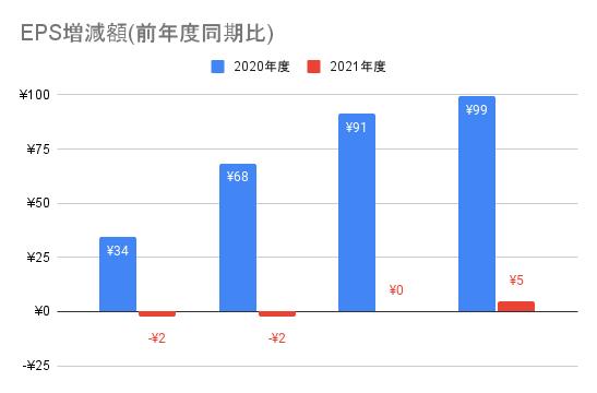 【ソフトバンク】EPS増減額(前年度同期比)
