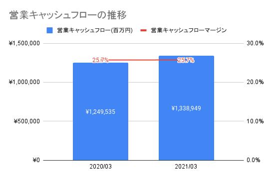 【ソフトバンク】営業キャッシュフローの推移