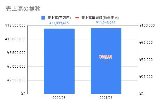 【日本電信電話】売上高の推移