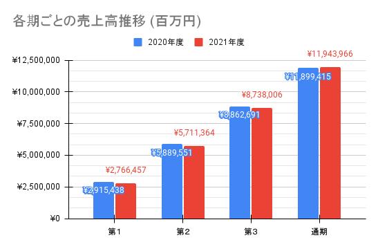 【日本電信電話】各期ごとの売上高推移 (百万円)
