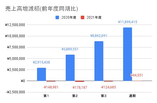 【日本電信電話】売上高増減額(前年度同期比)