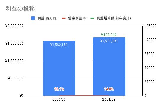 【日本電信電話】利益の推移