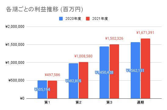 【日本電信電話】各期ごとの利益推移 (百万円)
