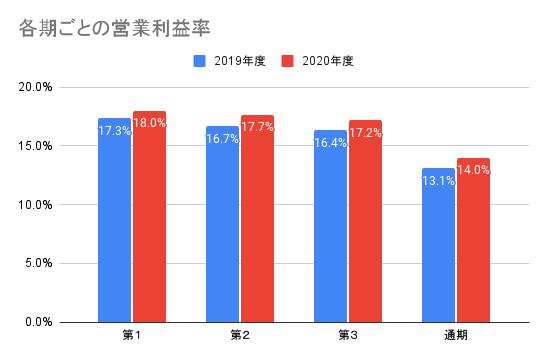 【日本電信電話】各期ごとの営業利益率