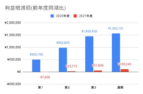 【日本電信電話】利益増減額(前年度同期比)