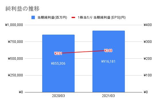 【日本電信電話】純利益の推移