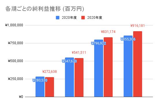 【日本電信電話】各期ごとの純利益推移 (百万円)