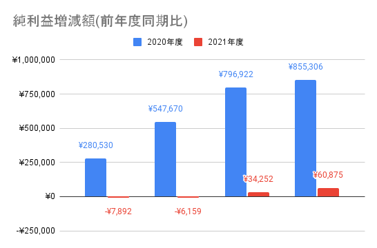 【日本電信電話】純利益増減額(前年度同期比)