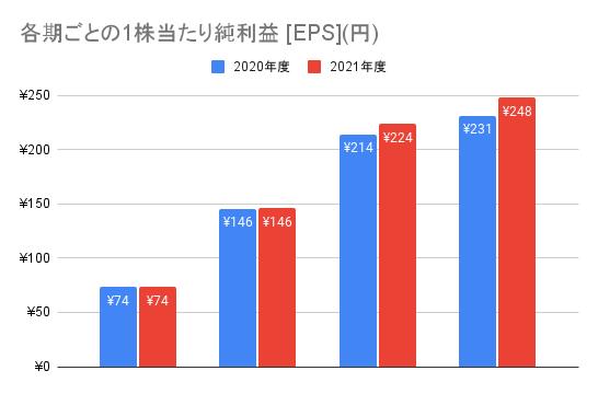 【日本電信電話】各期ごとの1株当たり純利益 [EPS](円)