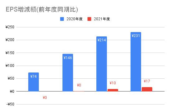 【日本電信電話】EPS増減額(前年度同期比)