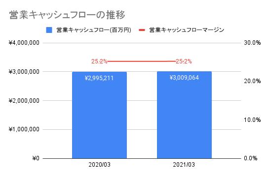 【日本電信電話】営業キャッシュフローの推移