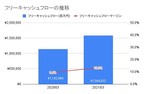 【日本電信電話】フリーキャッシュフローの推移