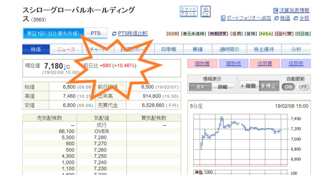 スシロー株価