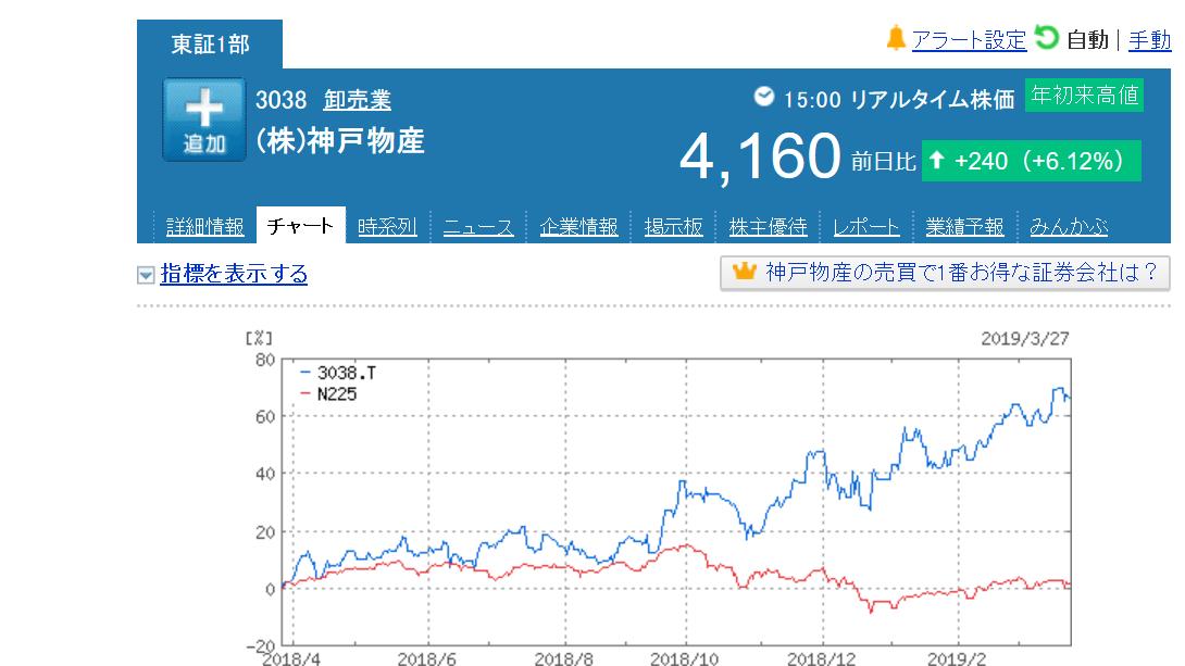 の 株価 物産 神戸