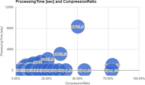 処理時間と圧縮率グラフ(データパターン:空と雲)