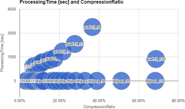 処理時間と圧縮率グラフ(データパターン:梅の花)