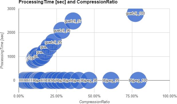 処理時間と圧縮率グラフ(データパターン:東京タワーと赤羽橋交差点)
