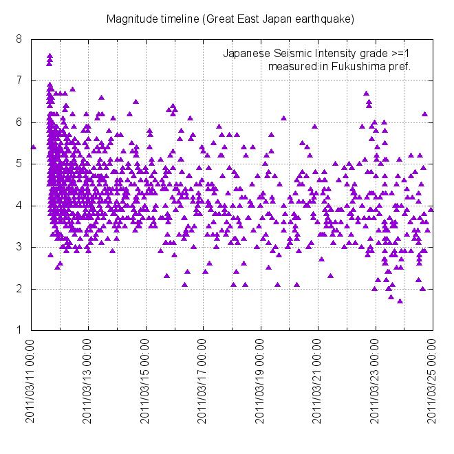 Magnitude timeline