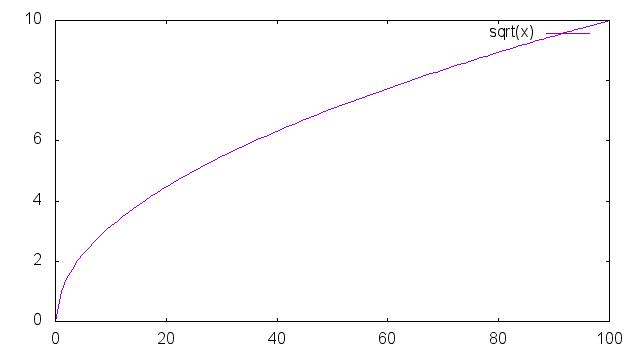 y=sqrt(x)