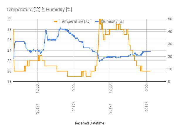 DHT11測定データ