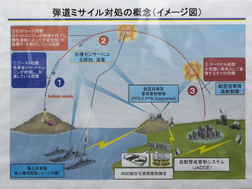 Concept of Patriot Air Defense