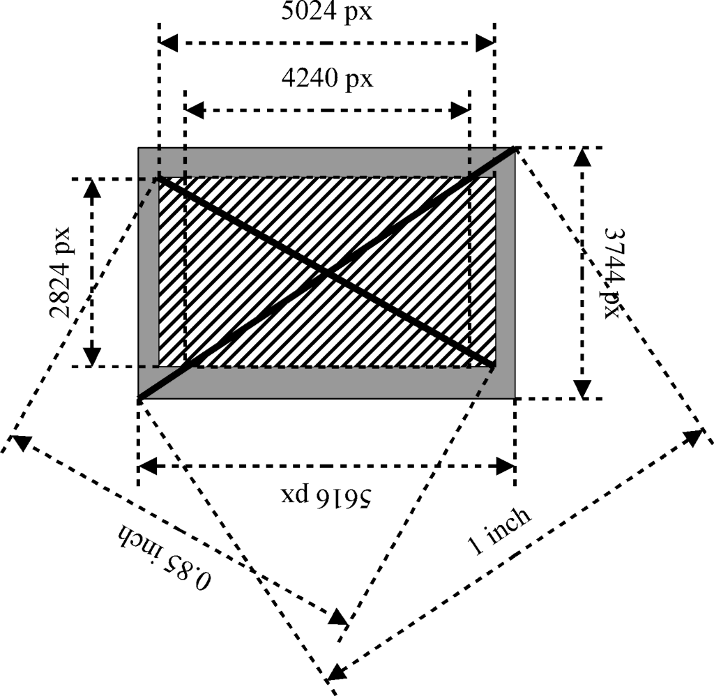 FDR-AX700イメージセンサ利用状況(推測)