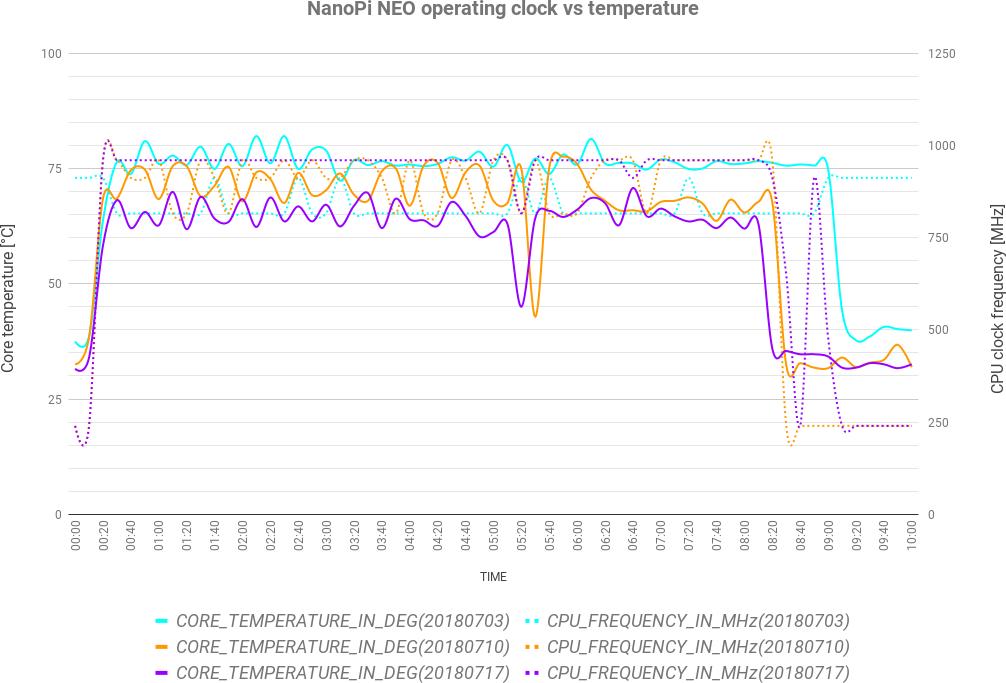 NanoPi NEO CPU Clock vs Temperature