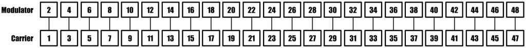 Synclavier FM algorithm