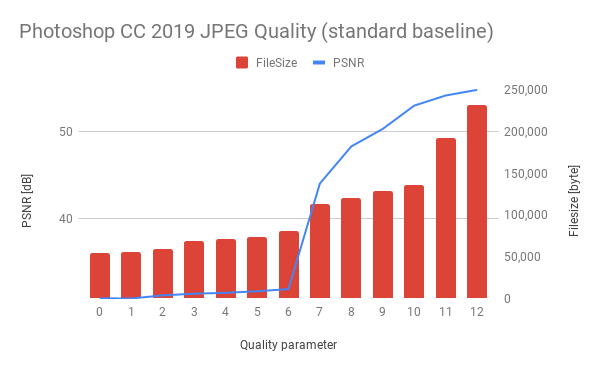 Photoshop CC 2019 standard baseline JPEG Quality