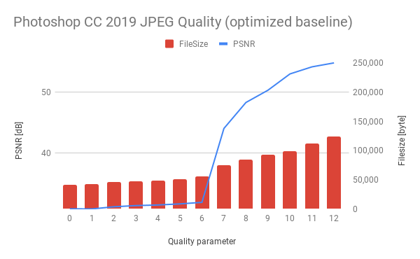Photoshop CC 2019 optimized baseline JPEG Quality