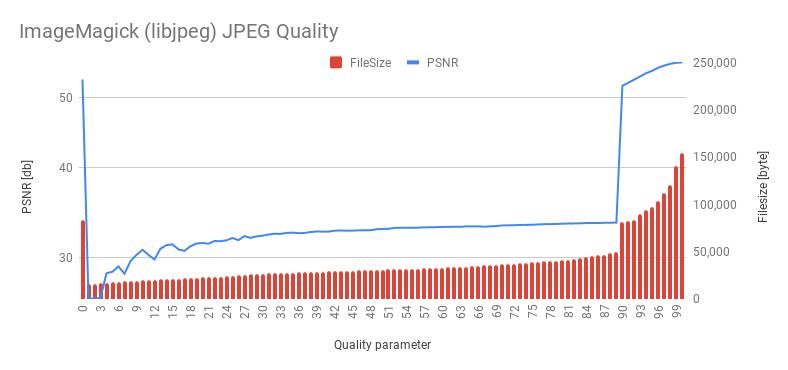 ImageMagick (libjpeg) JPEG Quality