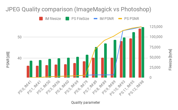 JPEG Quality comarison (Imagemagick vs Photoshop)
