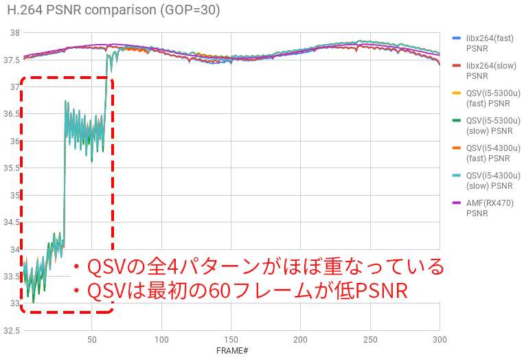 H.264 PSNR comparison
