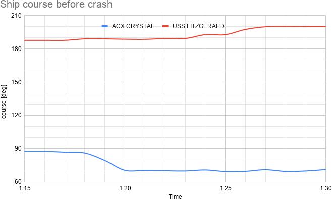 事故発生直前約15分間の対地針路