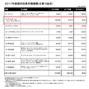2017年売上300p