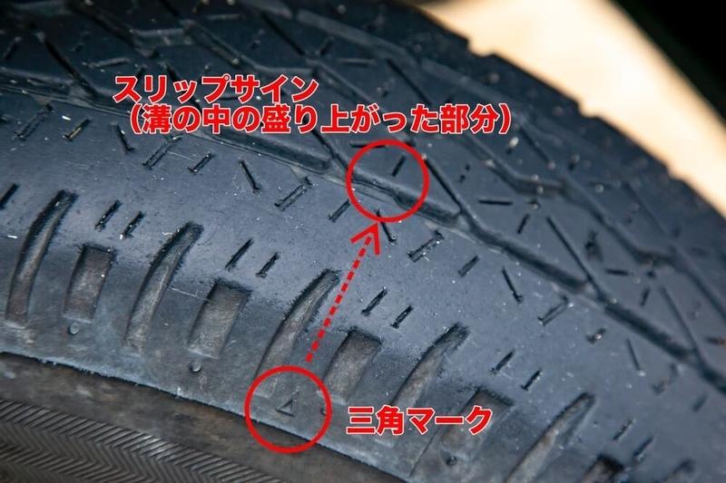 クルマの日常点検・メンテナンス。タイヤの溝の残りを示すスリップサインと三角マークの説明