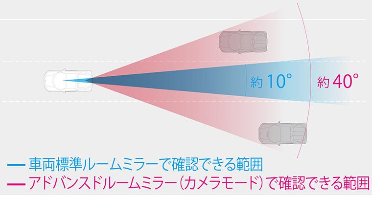 視界がクリアになる図表