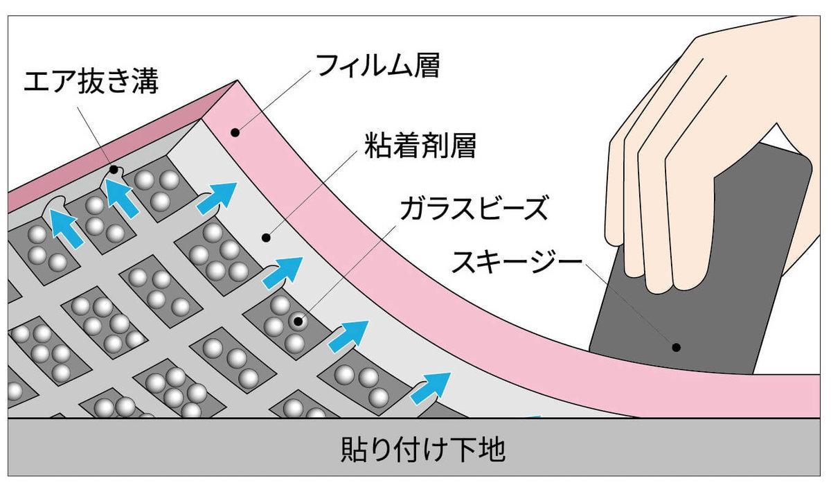 カーラッピング用フィルムの構造イメージ図