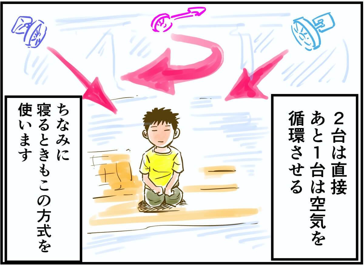 車中泊漫画家・井上 いちろうさんが扇風機を使うイラストと写真