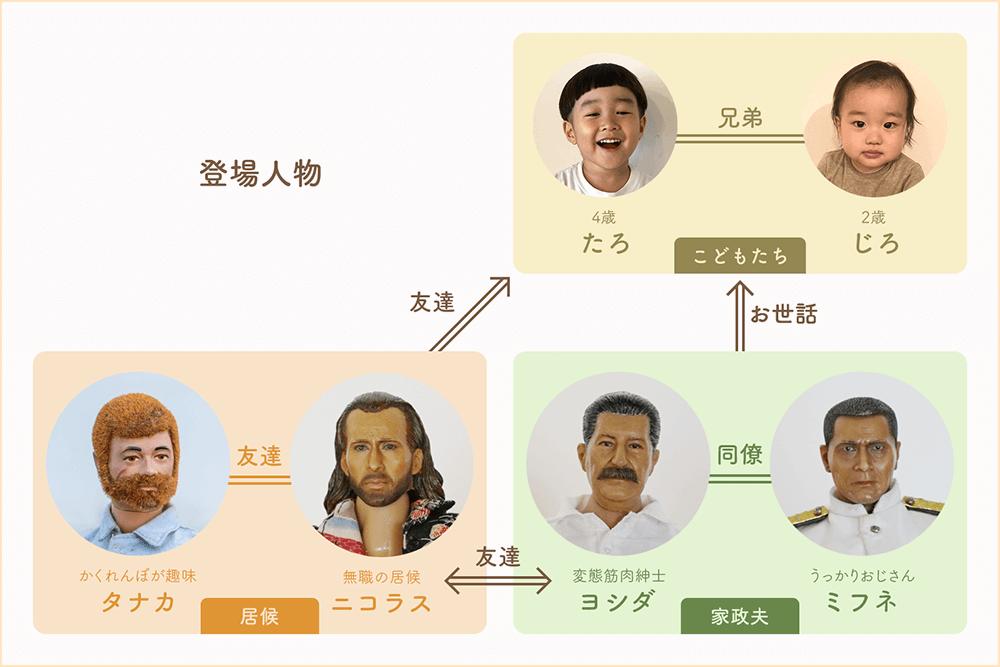 ミフネさんヨシダさん物語の登場人物の相関図