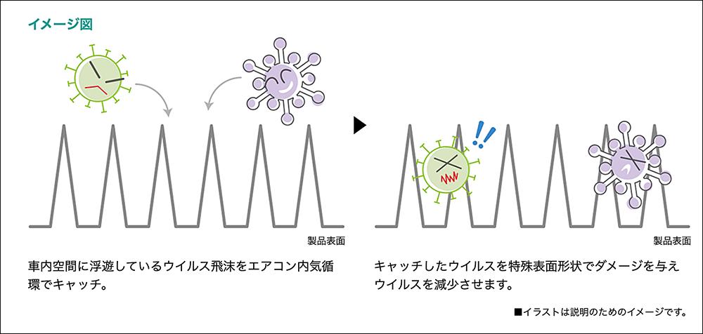 くるますくが車内空間に浮遊しているウイルスをキャッチし、特殊表面形状でダメージを与えてウイルスを減少させるしくみについて図解したイメージ図