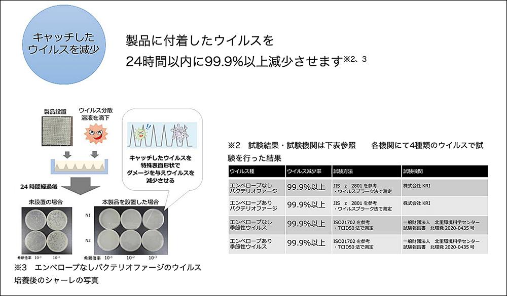 くるますくがキャッチしたウイルスを24時間以内に99.9%以上減少させることを説明した図、試験結果の写真と表