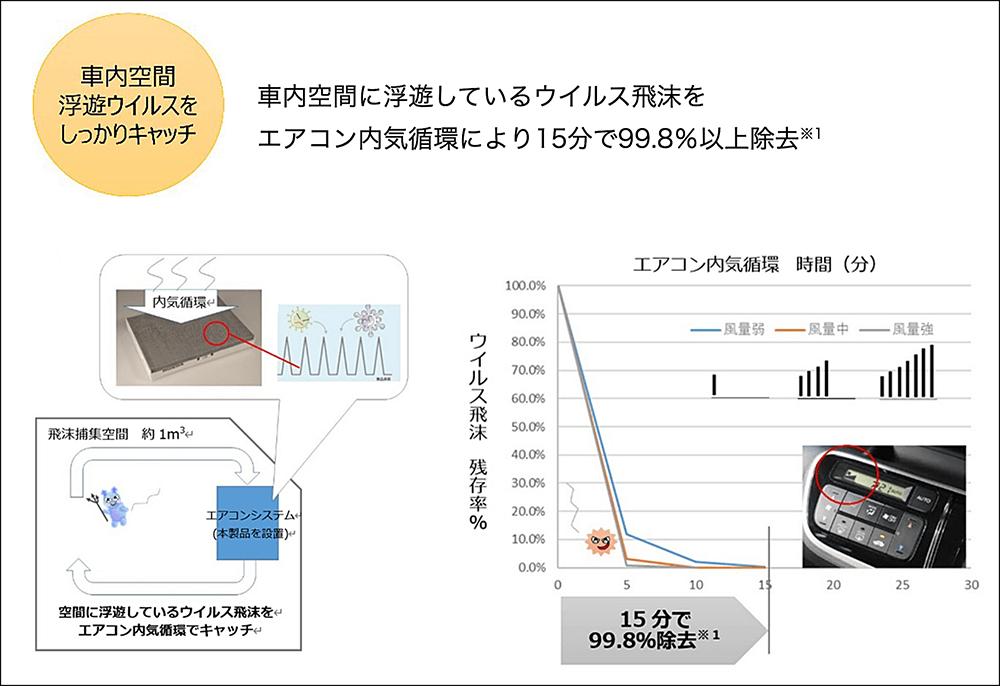 くるますくがエアコン内気循環により車内空間の浮遊ウイルスをキャッチして15分で99.8%以上除去できることを説明した図、およびウイルス飛沫の残存率が減少していく割合のグラフ