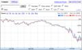 [投資][ETF]MSCI Emerging Markets EEM VS VWO