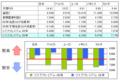 [投資][経済]リスクプレミアムの計算
