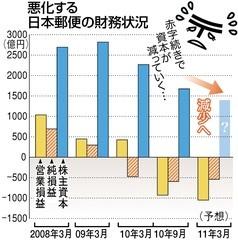 日本郵政・郵便危険