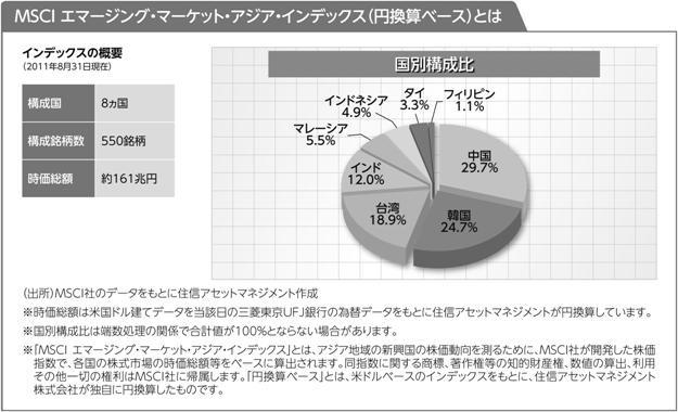 ネット証券専用ファンドシリーズ アジア新興国株式インデックス