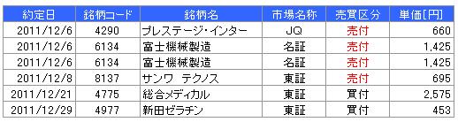 8月分の売買成績